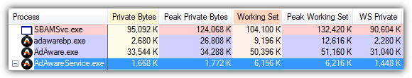 ad-aware antivirus memory usage