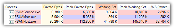 cloud antivirus memory usage