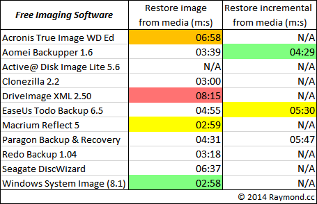 free backup software restore results