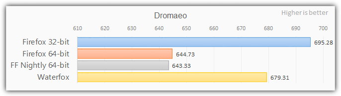 firefox 64 bit benchmarks with dromaeo