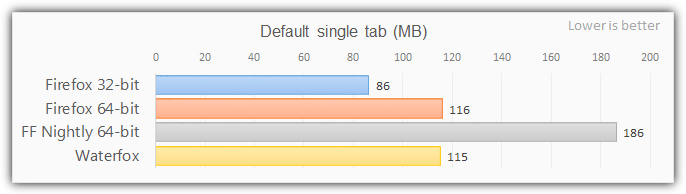 firefox 64 bit single tab memory usage