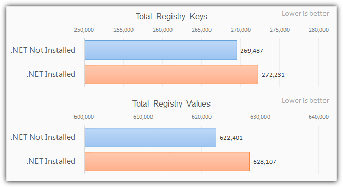 registry statistics with .net installed