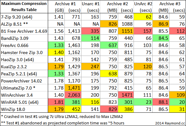 maximum compression results table