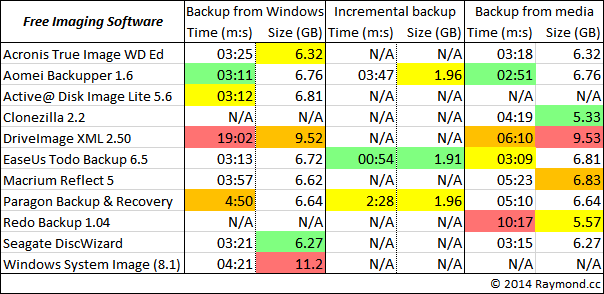 free backup software results