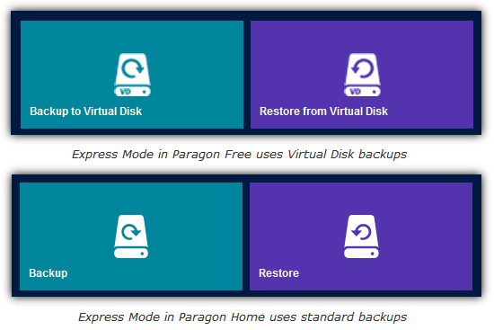paragon using different VD and standard backup formats
