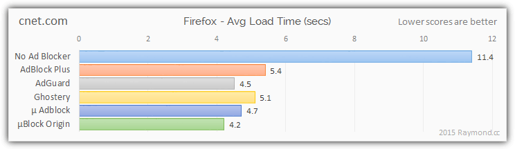cnet ad blocking results firefox