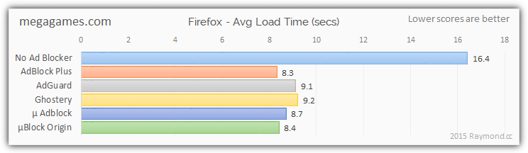 megagames ad blocking results firefox