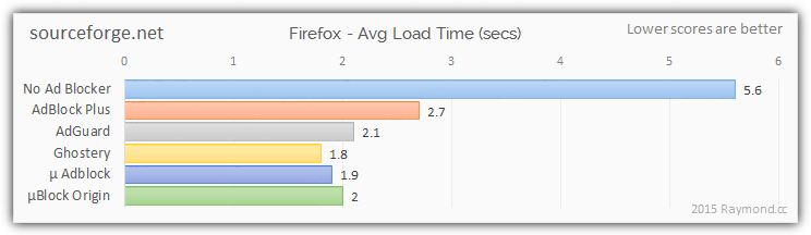 sourceforge ad blocking results firefox